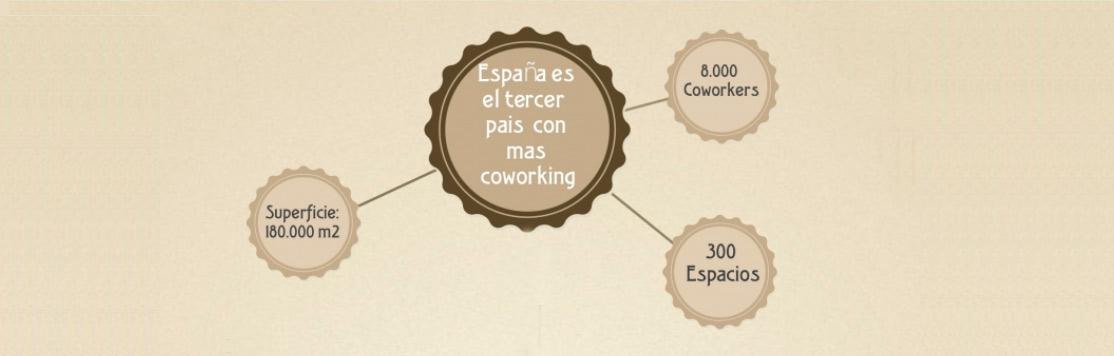 Estadísticas que harán que quieras empezar a trabajar en un coworking.